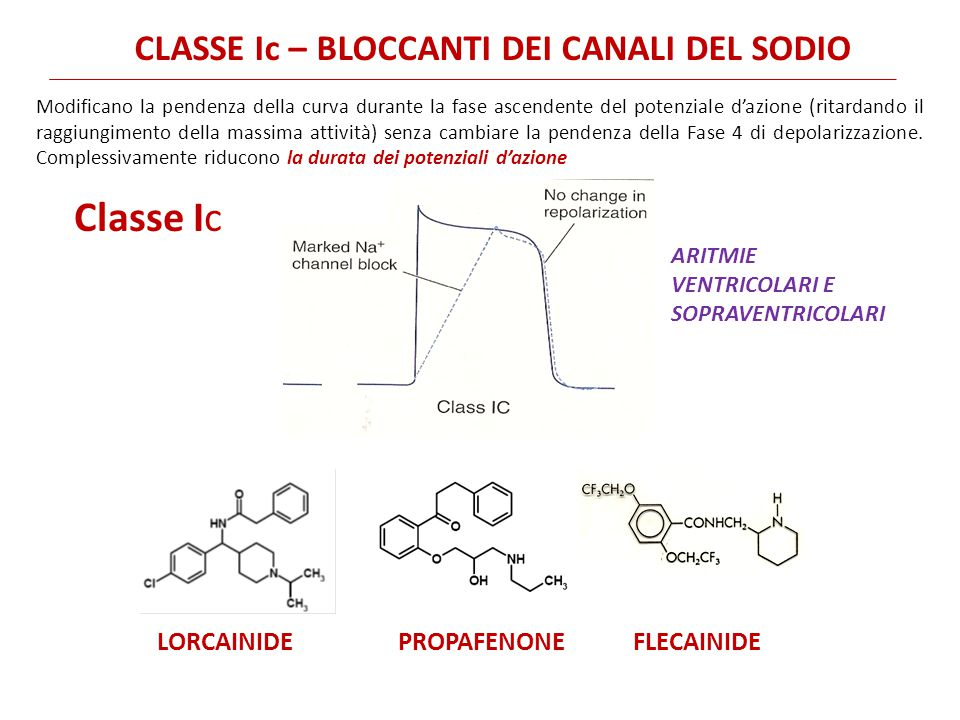 LORCAINIDE PROPAFENONE FLECAINIDE Classe Ic ARITMIE VENTRICOLARI E SOPRAVENTRICOLARI CLASSE Ic – BLOCCANTI DEI CANALI DEL SODIO Modificano la pendenza