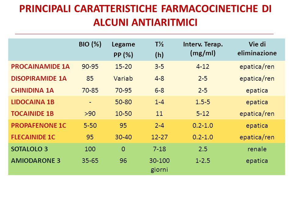 PRINCIPALI CARATTERISTICHE FARMACOCINETICHE DI ALCUNI ANTIARITMICI BIO (%)Legame PP (%) T½ (h) Interv. Terap. (mg/ml) Vie di eliminazione PROCAINAMIDE