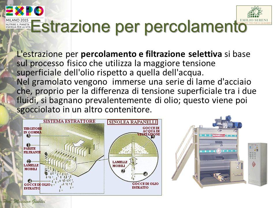 Estrazione per percolamento L'estrazione per percolamento e filtrazione selettiva si base sul processo fisico che utilizza la maggiore tensione superf
