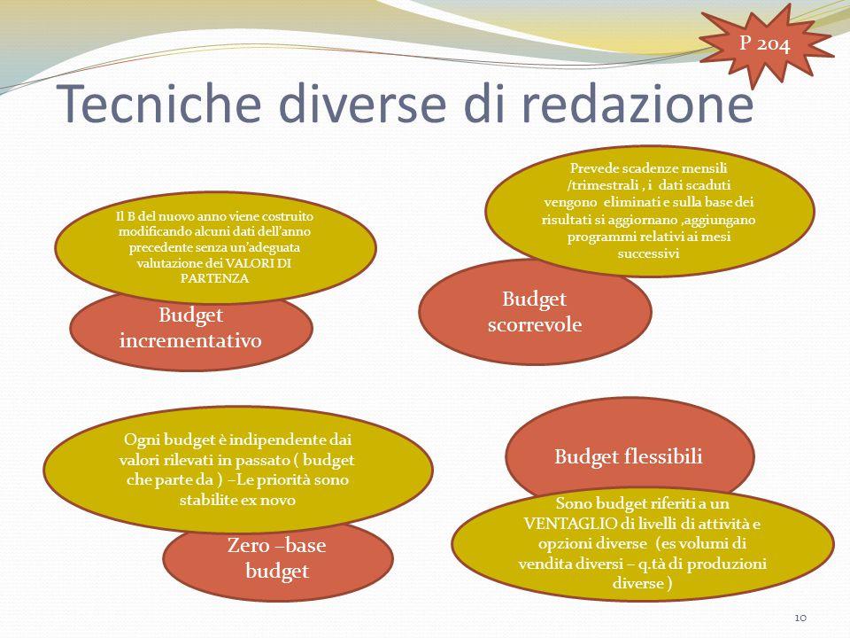 Tecniche diverse di redazione Budget incrementativo Budget scorrevole Zero –base budget Budget flessibili Il B del nuovo anno viene costruito modifica