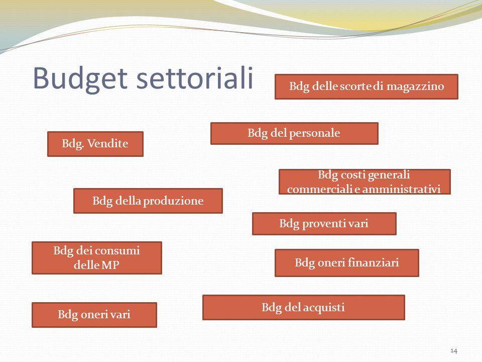 Budget settoriali Bdg. Vendite Bdg della produzione Bdg del personale Bdg dei consumi delle MP Bdg oneri finanziari Bdg del acquisti Bdg delle scorte