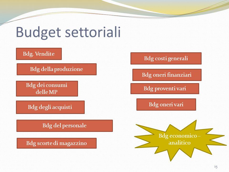 Budget settoriali Bdg. Vendite Bdg della produzione Bdg scorte di magazzino Bdg dei consumi delle MP Bdg degli acquisti Bdg del personale Bdg costi ge