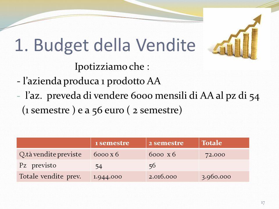 1. Budget della Vendite Ipotizziamo che : - l'azienda produca 1 prodotto AA - l'az. preveda di vendere 6000 mensili di AA al pz di 54 (1 semestre ) e