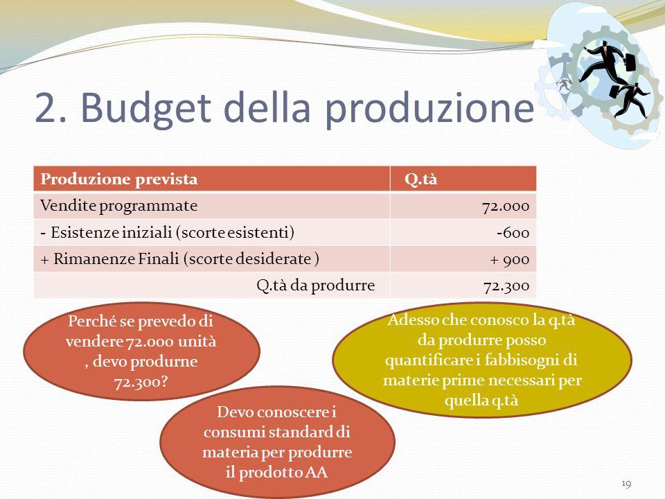 2. Budget della produzione Produzione prevista Q.tà Vendite programmate72.000 - Esistenze iniziali (scorte esistenti)-600 + Rimanenze Finali (scorte d