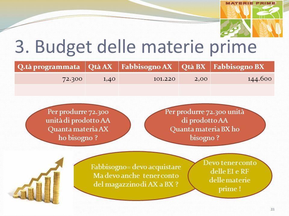 3. Budget delle materie prime Q.tà programmataQtà AXFabbisogno AXQtà BXFabbisogno BX 72.3001,40101.2202,00144.600 Per produrre 72.300 unità di prodott