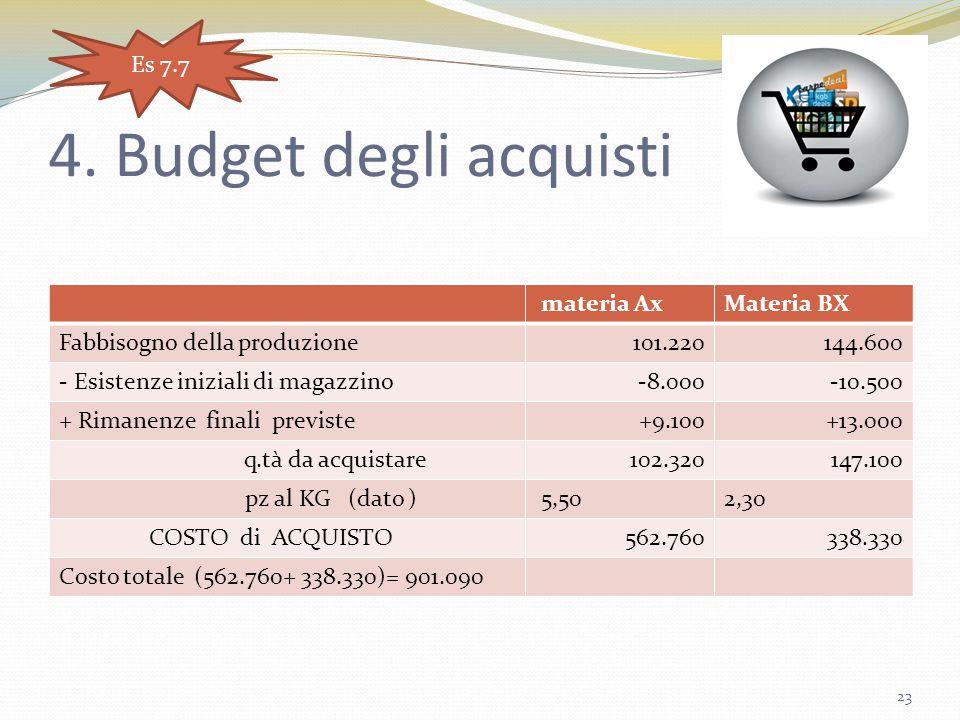 4. Budget degli acquisti materia AxMateria BX Fabbisogno della produzione101.220144.600 - Esistenze iniziali di magazzino-8.000-10.500 + Rimanenze fin