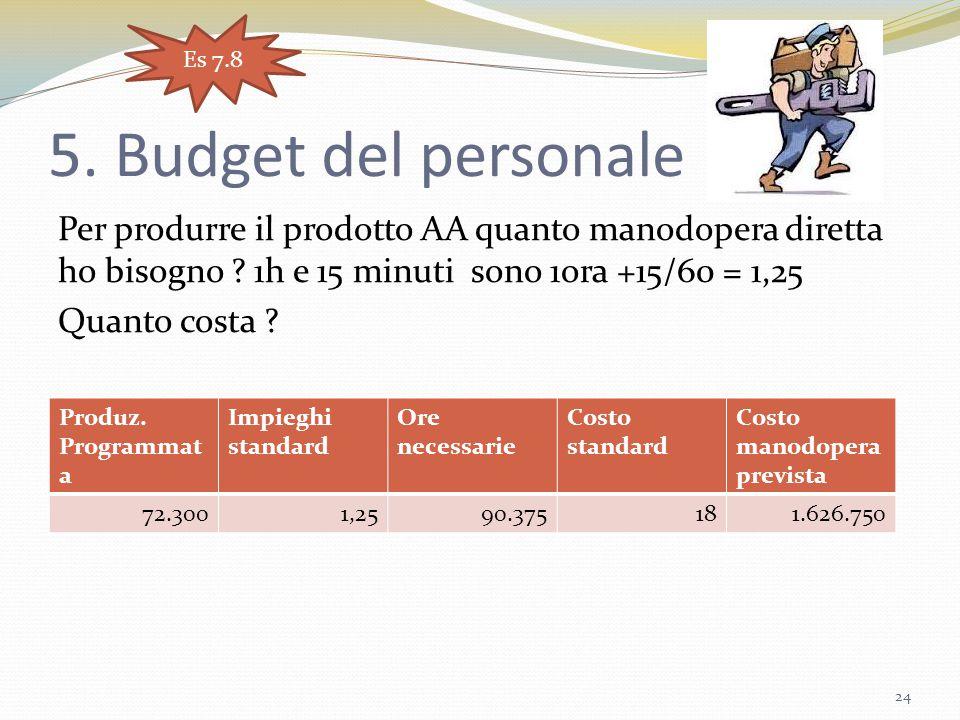 5. Budget del personale Per produrre il prodotto AA quanto manodopera diretta ho bisogno ? 1h e 15 minuti sono 1ora +15/60 = 1,25 Quanto costa ? 24 Pr