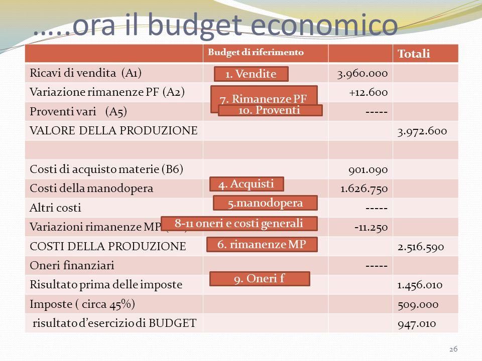 …..ora il budget economico Budget di riferimento Totali Ricavi di vendita (A1)3.960.000 Variazione rimanenze PF (A2)+12.600 Proventi vari (A5)----- VA