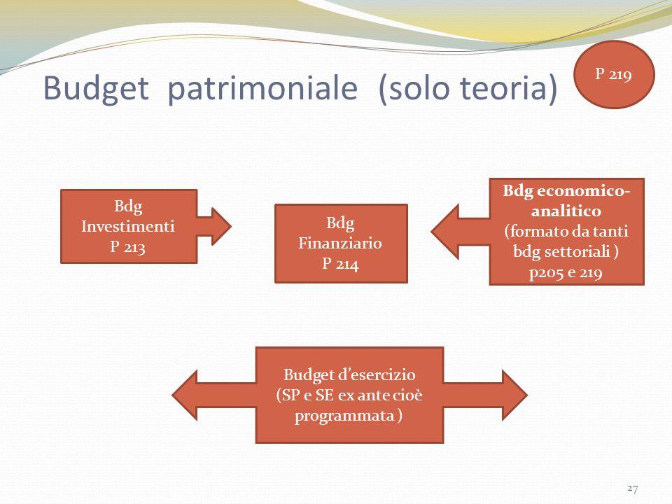 Budget patrimoniale (solo teoria) Bdg Investimenti P 213 Bdg Finanziario P 214 Bdg economico- analitico (formato da tanti bdg settoriali ) p205 e 219