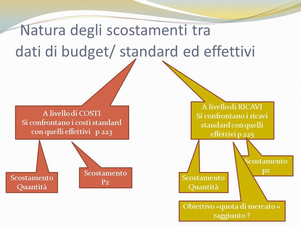 Natura degli scostamenti tra dati di budget/ standard ed effettivi 30 A livello di COSTI Si confrontano i costi standard con quelli effettivi p 223 A