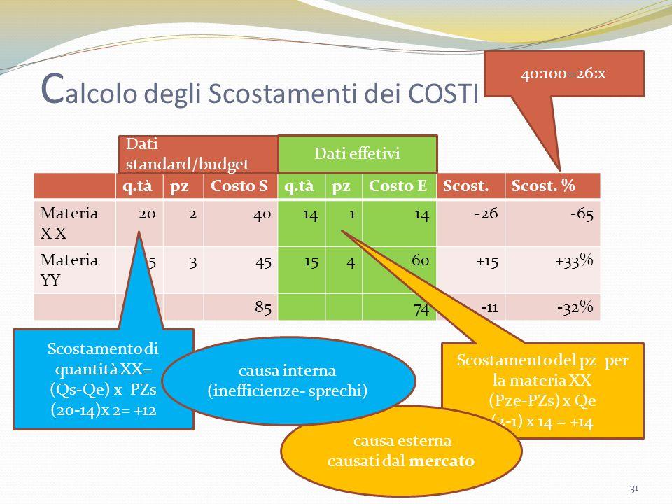 C alcolo degli Scostamenti dei COSTI q.tàpzCosto Sq.tàpzCosto EScost.Scost. % Materia X X 20240141 -26-65 Materia YY 1534515460+15+33% 8574-11-32% 31