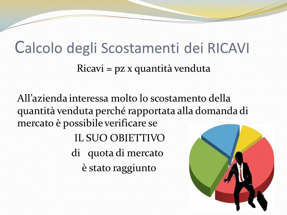C alcolo degli Scostamenti dei RICAVI Ricavi = pz x quantità venduta All'azienda interessa molto lo scostamento della quantità venduta perché rapporta
