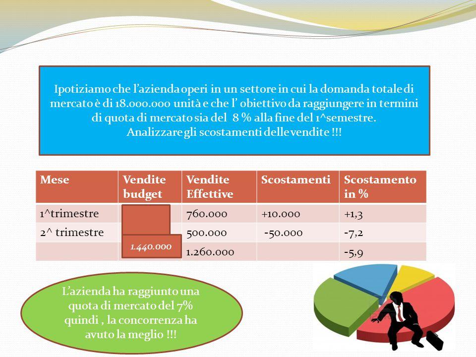 MeseVendite budget Vendite Effettive ScostamentiScostamento in % 1^trimestre750.000760.000+10.000+1,3 2^ trimestre690.000500.000 -50.000-7,2 ?1.260.00