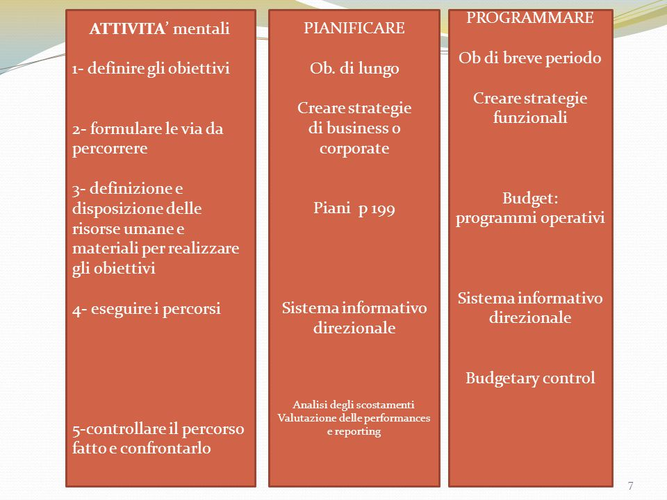 ATTIVITA' mentali 1- definire gli obiettivi 2- formulare le via da percorrere 3- definizione e disposizione delle risorse umane e materiali per realiz