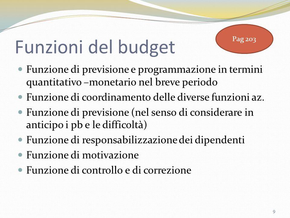 Funzioni del budget Funzione di previsione e programmazione in termini quantitativo –monetario nel breve periodo Funzione di coordinamento delle diver