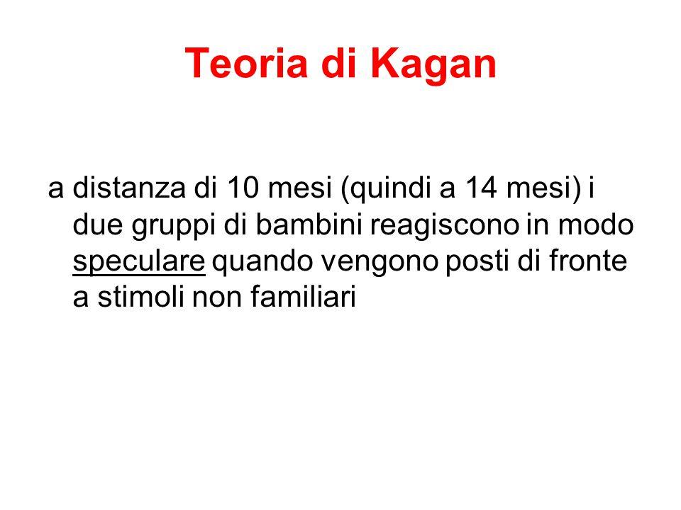 Teoria di Kagan a distanza di 10 mesi (quindi a 14 mesi) i due gruppi di bambini reagiscono in modo speculare quando vengono posti di fronte a stimoli