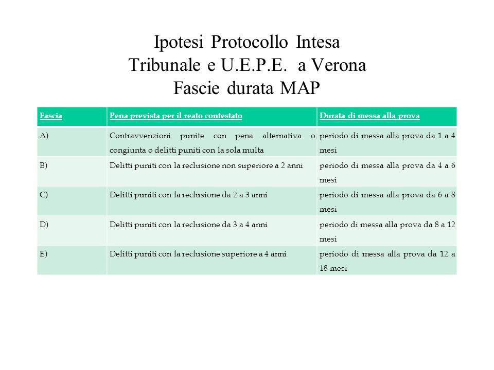 Ipotesi Protocollo Intesa Tribunale e U.E.P.E. a Verona Fascie durata MAP FasciaPena prevista per il reato contestatoDurata di messa alla prova A) Con