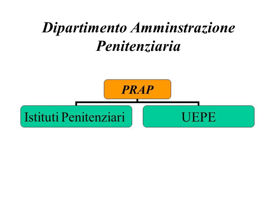 Dipartimento Amminstrazione Penitenziaria PRAP Istituti Penitenziari UEPE