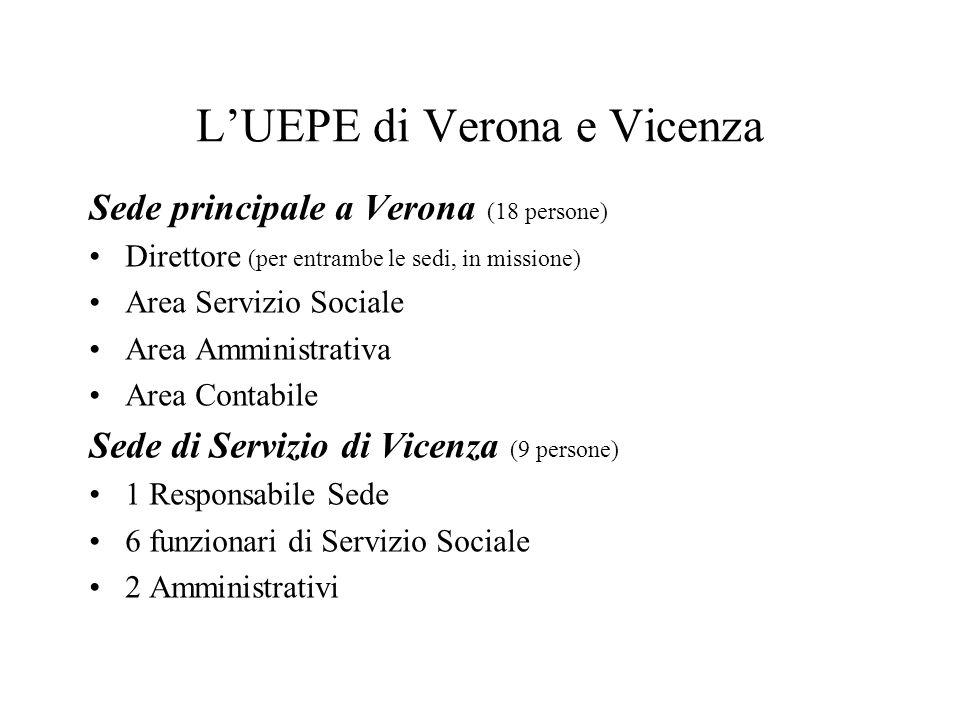 L'UEPE di Verona e Vicenza Sede principale a Verona (18 persone) Direttore (per entrambe le sedi, in missione) Area Servizio Sociale Area Amministrati