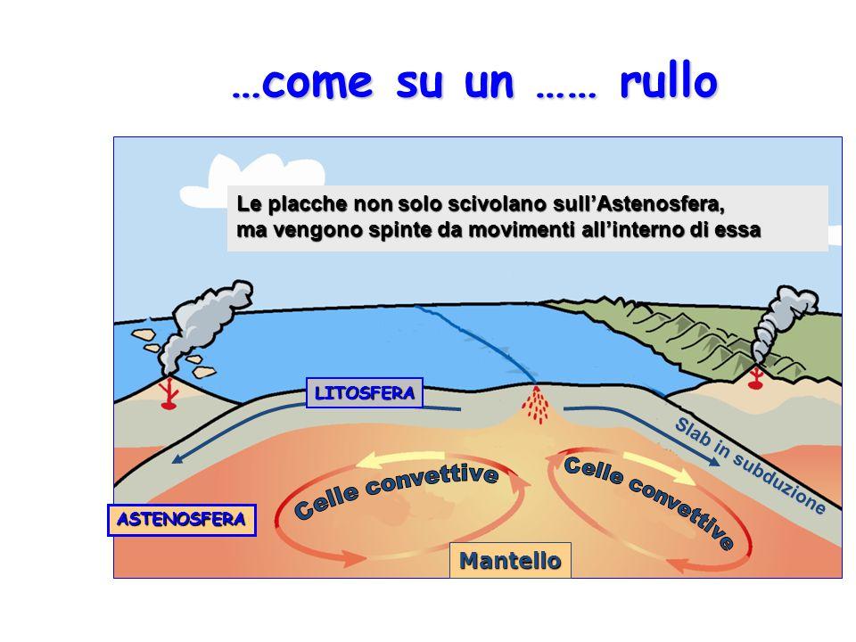 …come su un …… rullo ASTENOSFERA Mantello Slab in subduzione LITOSFERA Le placche non solo scivolano sull'Astenosfera, ma vengono spinte da movimenti all'interno di essa