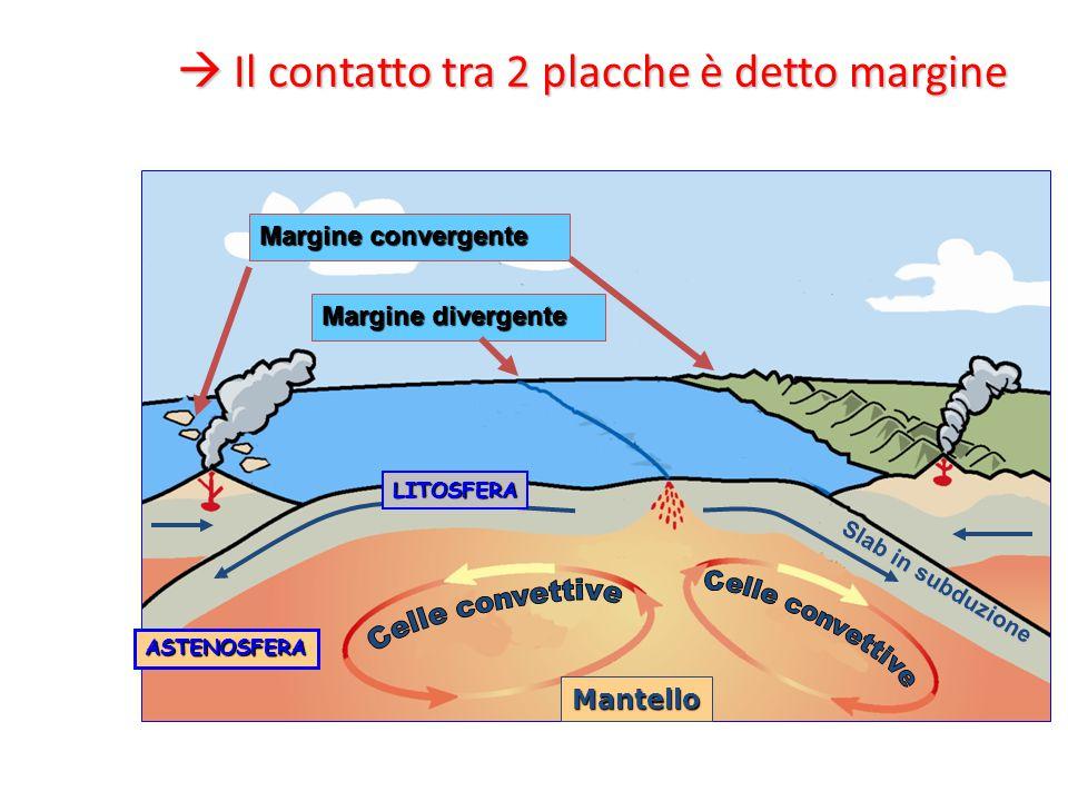  Il contatto tra 2 placche è detto margine Margine convergente Margine divergente ASTENOSFERA Mantello Slab in subduzione LITOSFERA