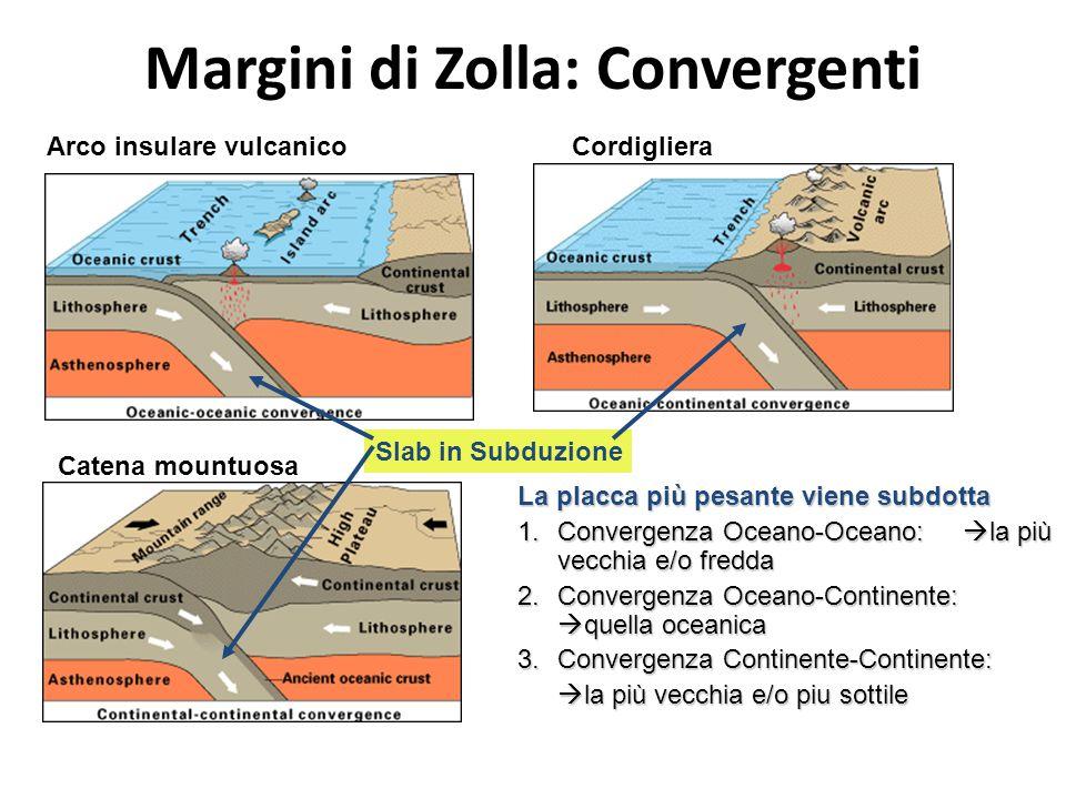 Margini di Zolla: Convergenti CordiglieraArco insulare vulcanico Catena mountuosa La placca più pesante viene subdotta 1.Convergenza Oceano-Oceano:  la più vecchia e/o fredda 2.Convergenza Oceano-Continente:  quella oceanica 3.Convergenza Continente-Continente:  la più vecchia e/o piu sottile Slab in Subduzione