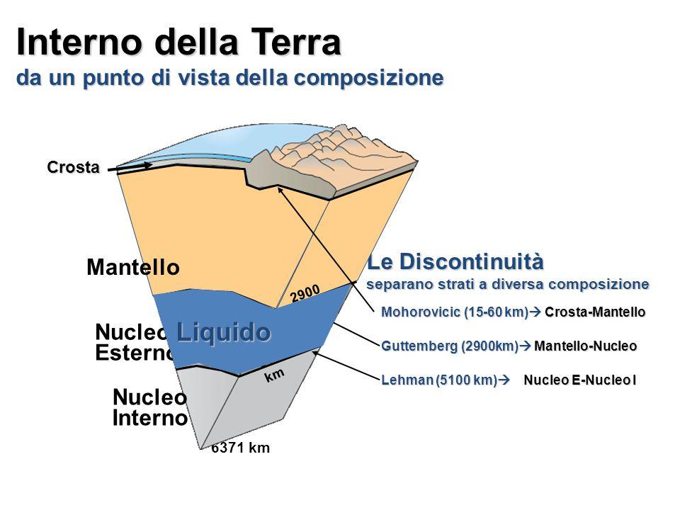 6371 km Crosta Interno della Terra da un punto di vista della composizione Le Discontinuità separano strati a diversa composizione Nucleo Esterno Nucleo Interno Mohorovicic (15-60 km)  Crosta-Mantello Guttemberg (2900km)  Mantello-Nucleo Lehman (5100 km)  Nucleo E-Nucleo I Mantello 5100 km 2900 km Liquido