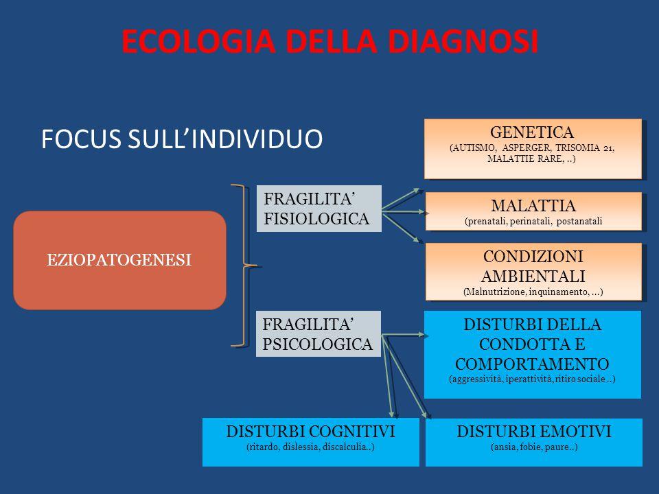ECOLOGIA DELLA DIAGNOSI FOCUS SULL'INDIVIDUO EZIOPATOGENESI FRAGILITA' FISIOLOGICA GENETICA (AUTISMO, ASPERGER, TRISOMIA 21, MALATTIE RARE,..) GENETICA (AUTISMO, ASPERGER, TRISOMIA 21, MALATTIE RARE,..) MALATTIA (prenatali, perinatali, postanatali MALATTIA (prenatali, perinatali, postanatali CONDIZIONI AMBIENTALI (Malnutrizione, inquinamento,...) CONDIZIONI AMBIENTALI (Malnutrizione, inquinamento,...) FRAGILITA' PSICOLOGICA DISTURBI DELLA CONDOTTA E COMPORTAMENTO (aggressività, iperattività, ritiro sociale..) DISTURBI EMOTIVI (ansia, fobie, paure..) DISTURBI COGNITIVI (ritardo, dislessia, discalculia..)