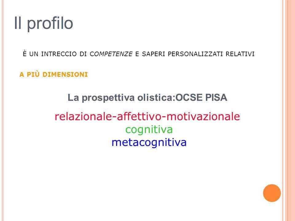 È UN INTRECCIO DI COMPETENZE E SAPERI PERSONALIZZATI RELATIVI A PIÙ DIMENSIONI relazionale-affettivo-motivazionale cognitiva metacognitiva La prospett