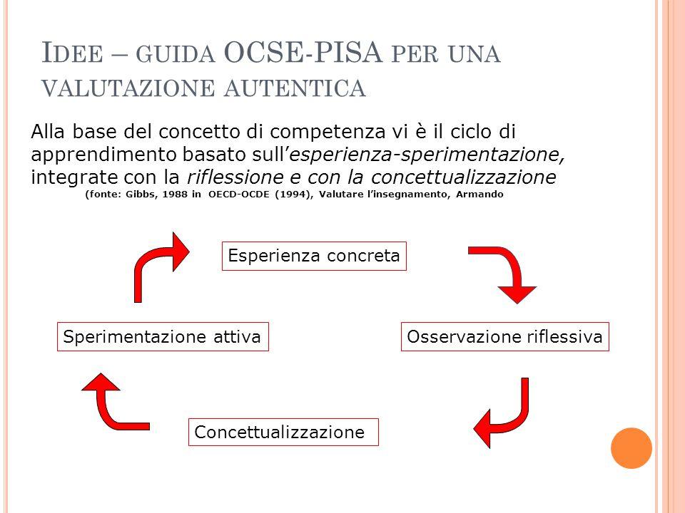 Alla base del concetto di competenza vi è il ciclo di apprendimento basato sull'esperienza-sperimentazione, integrate con la riflessione e con la conc