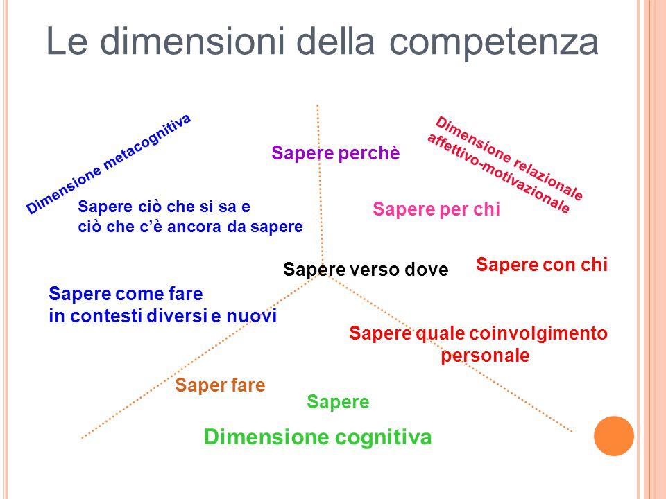 Dimensione cognitiva Dimensione relazionale affettivo-motivazionale Dimensione metacognitiva Sapere Saper fare Sapere come fare in contesti diversi e