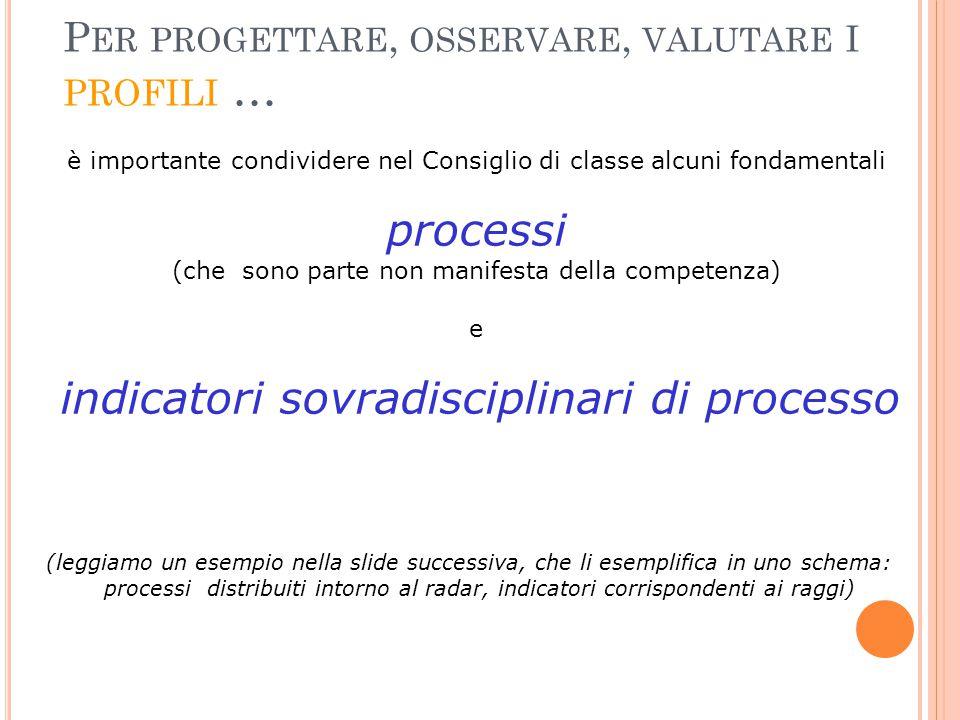P ER PROGETTARE, OSSERVARE, VALUTARE I PROFILI … è importante condividere nel Consiglio di classe alcuni fondamentali processi (che sono parte non man