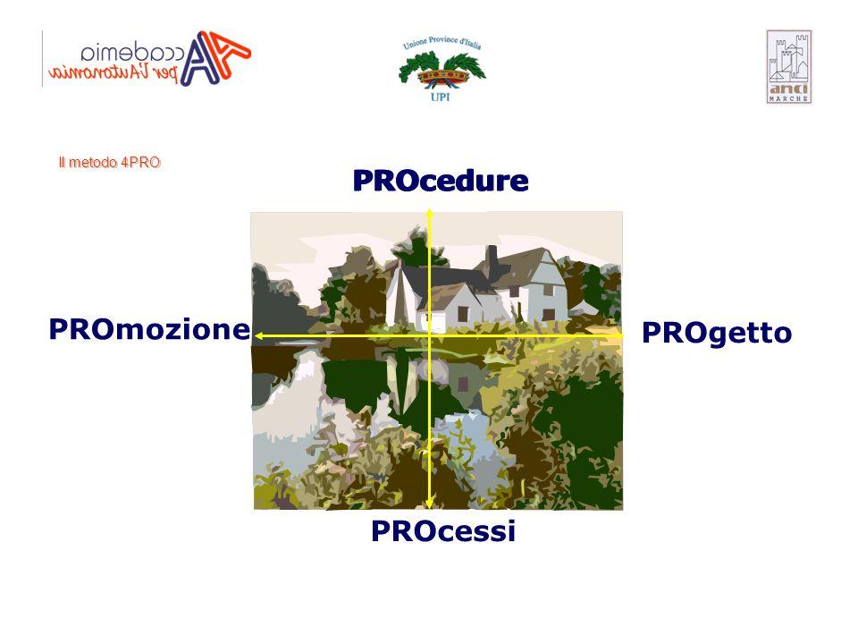 PROcedure PROgetto PROcessi PROmozione Il metodo 4PRO PROcedure