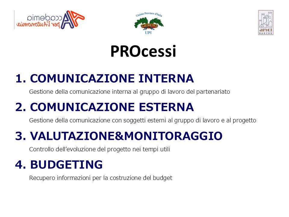 1. COMUNICAZIONE INTERNA Gestione della comunicazione interna al gruppo di lavoro del partenariato 2. COMUNICAZIONE ESTERNA Gestione della comunicazio