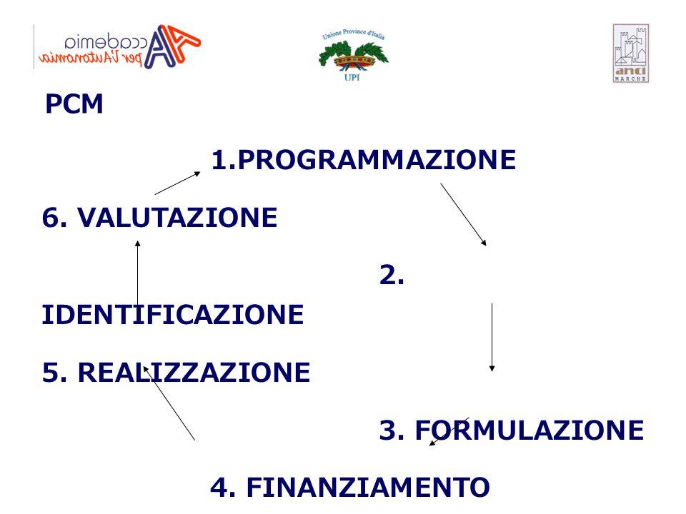 1.PROGRAMMAZIONE 6. VALUTAZIONE 2. IDENTIFICAZIONE 5. REALIZZAZIONE 3. FORMULAZIONE 4. FINANZIAMENTO PCM