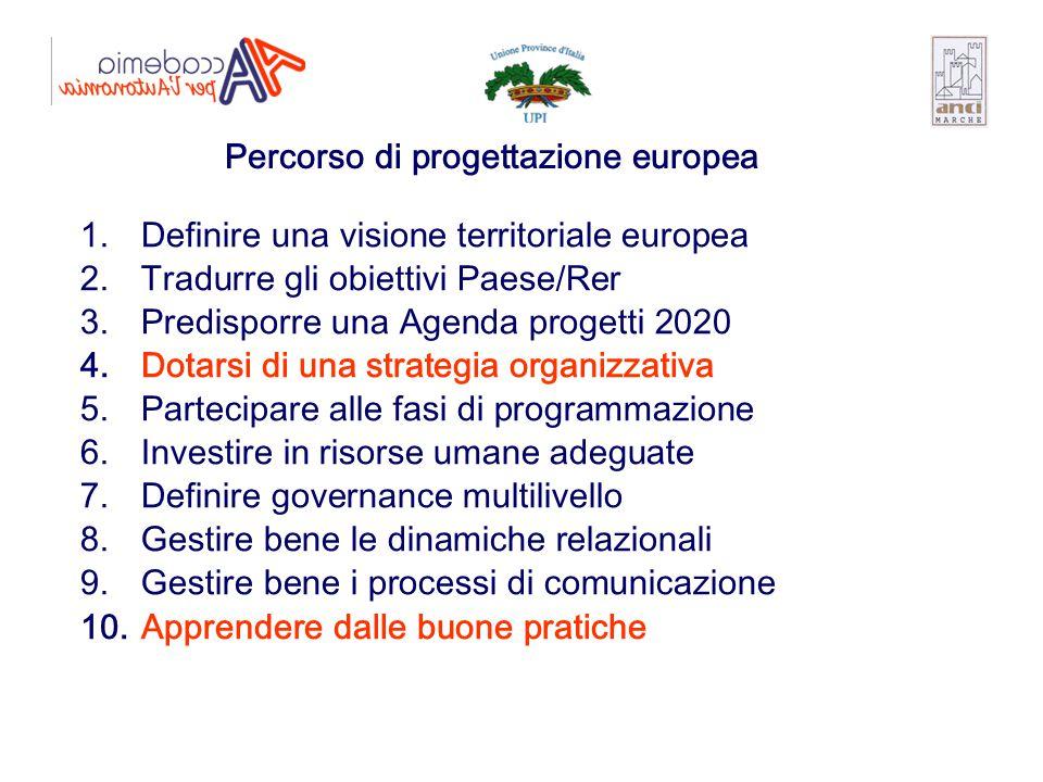 1. Definire una visione territoriale europea 2. Tradurre gli obiettivi Paese/Rer 3. Predisporre una Agenda progetti 2020 4. Dotarsi di una strategia o