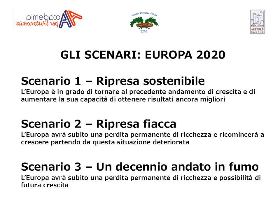 GLI SCENARI: EUROPA 2020 Scenario 1 – Ripresa sostenibile L'Europa è in grado di tornare al precedente andamento di crescita e di aumentare la sua cap