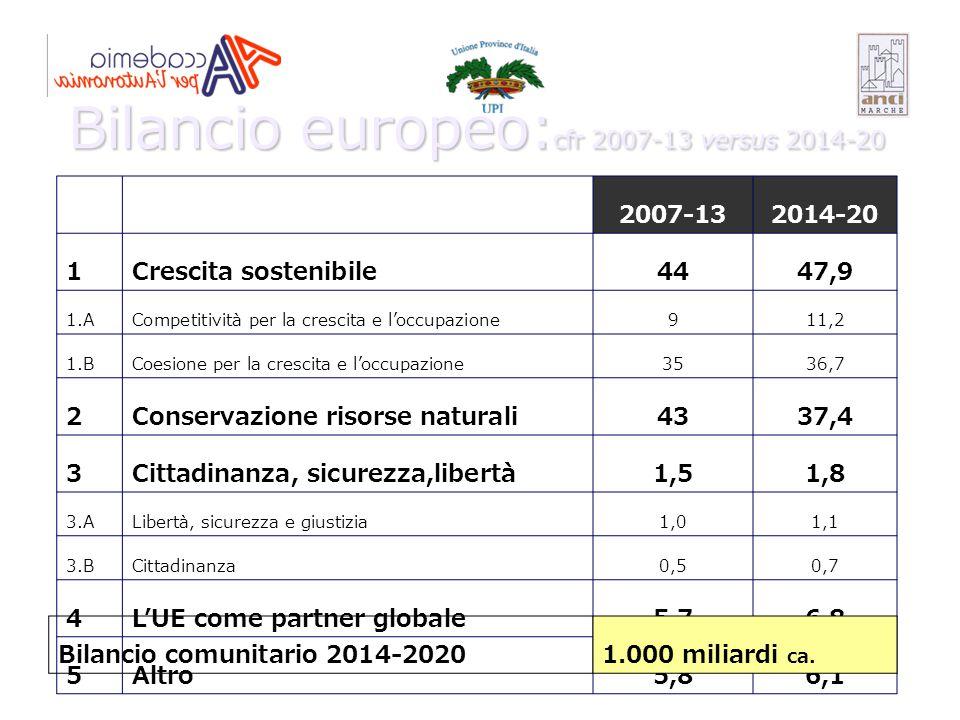 2007-132014-20 1Crescita sostenibile4447,9 1.ACompetitività per la crescita e l'occupazione911,2 1.BCoesione per la crescita e l'occupazione3536,7 2Co