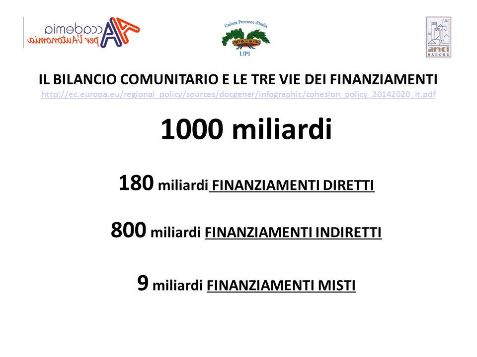 IL BILANCIO COMUNITARIO E LE TRE VIE DEI FINANZIAMENTI http://ec.europa.eu/regional_policy/sources/docgener/infographic/cohesion_policy_20142020_it.pd