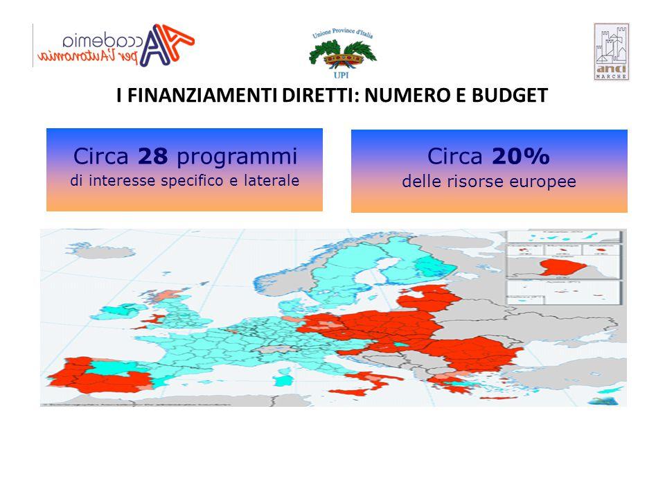 I FINANZIAMENTI DIRETTI: NUMERO E BUDGET Circa 28 programmi di interesse specifico e laterale Circa 20% delle risorse europee