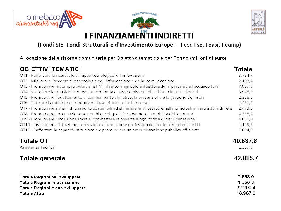 I FINANZIAMENTI INDIRETTI (Fondi SIE -Fondi Strutturali e d'Investimento Europei – Fesr, Fse, Feasr, Feamp)