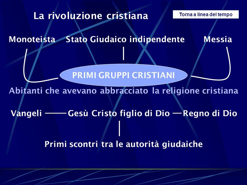 Torna a linea del tempo La rivoluzione cristiana Monoteista Stato Giudaico indipendente Messia PRIMI GRUPPI CRISTIANI Abitanti che avevano abbracciato