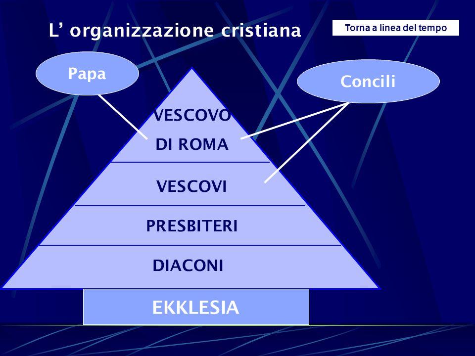 L' organizzazione cristiana Torna a linea del tempo DIACONI PRESBITERI VESCOVO DI ROMA VESCOVI EKKLESIA Papa Concili