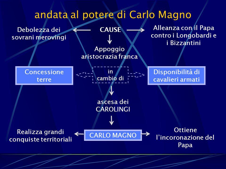 andata al potere di Carlo Magno CAUSE Debolezza dei sovrani merovingi Alleanza con il Papa contro i Longobardi e i Bizzantini Appoggio aristocrazia fr