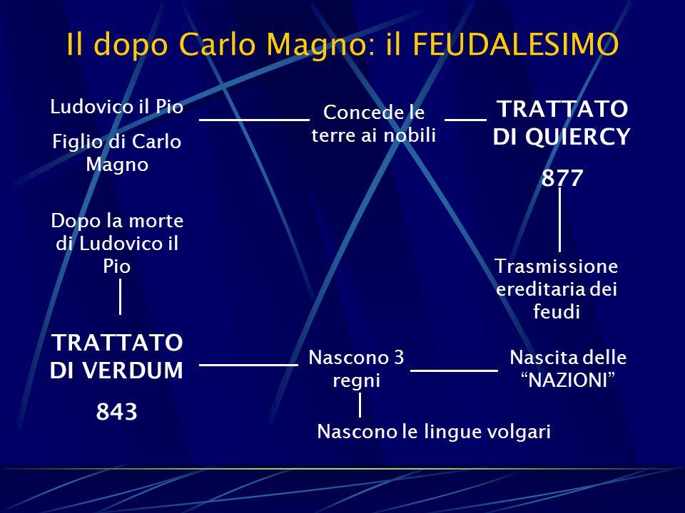 Il dopo Carlo Magno: il FEUDALESIMO Ludovico il Pio Figlio di Carlo Magno Concede le terre ai nobili TRATTATO DI QUIERCY 877 Trasmissione ereditaria d