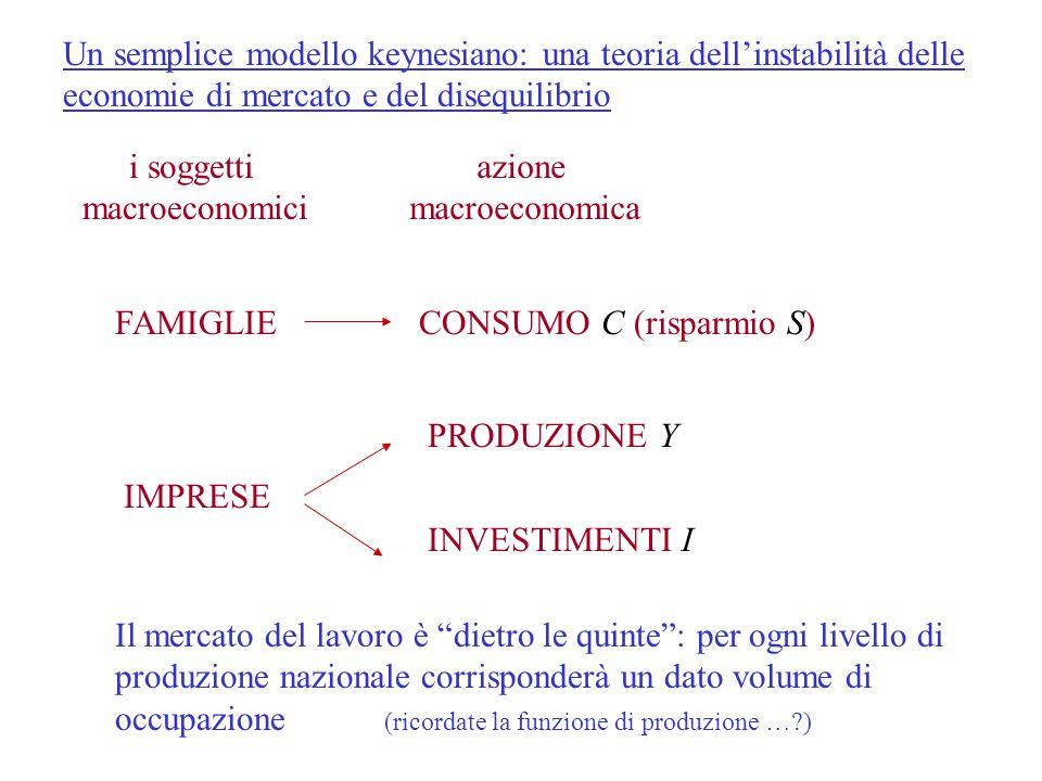 Un semplice modello keynesiano: una teoria dell'instabilità delle economie di mercato e del disequilibrio i soggetti macroeconomici FAMIGLIE IMPRESE a