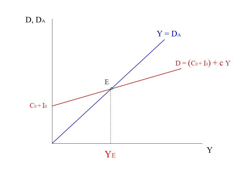 Y = D A D = ( C 0 + I 0 ) + c Y C 0 + I 0 D, D A Y YEYE E Verifichiamo in che senso E individua una situazione di equilibrio macroeconomico Y1Y1 DADA la domanda generata dal reddito Y 1 ( D = ( C 0 + I 0 ) + c Y 1 ) La domanda attesa è maggiore della domanda effettiva.