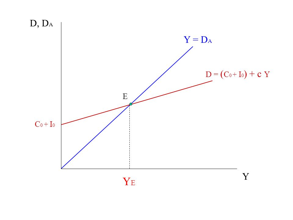 Y = D A D = ( C 0 + I 0 ) + c Y C 0 + I 0 D, D A Y YEYE E