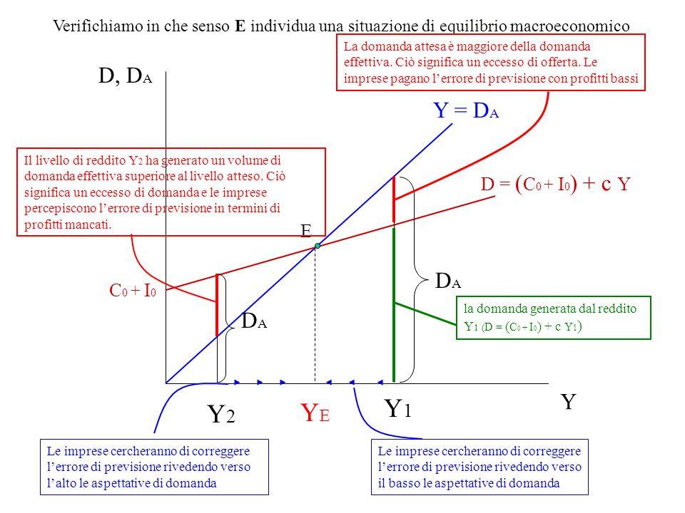 Y = D A D = ( C 0 + I 0 ) + c Y C 0 + I 0 D, D A Y YEYE E Verifichiamo in che senso E individua una situazione di equilibrio macroeconomico Y1Y1 DADA