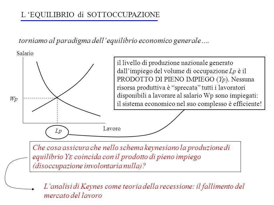 L 'EQUILIBRIO di SOTTOCCUPAZIONE torniamo al paradigma dell' equilibrio economico generale…. Lavoro Salario Lp Wp il livello di produzione nazionale g